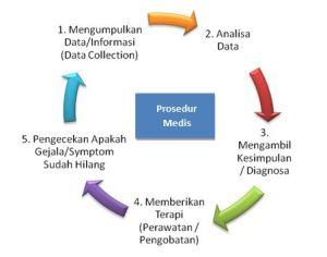 Prosedur Medis